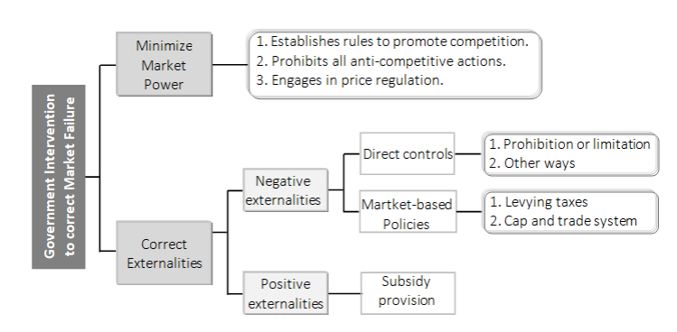 Part of revision section for 'Government Interventions to Correct Market Failure'